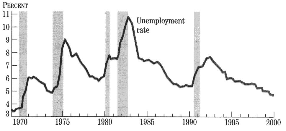 unemployment inflation p2 p3 P3 p3 blog textbook test pestel analysis money supply inflation unemployment disposable income sociocultural.